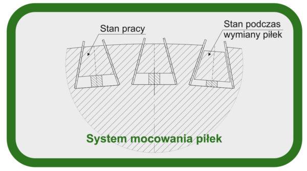 System mocowania piłek trących